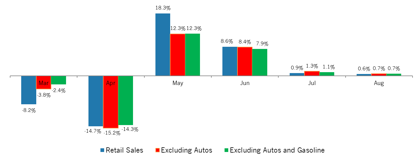 Bar graph of Percentage Changes for Retail Spending by Month also excluding autos and gasoline in the new north region