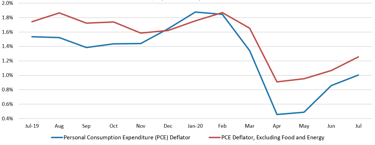 Line chart depicting Year-Over-Year Percentage Changes in the PCE Deflator in the new north region