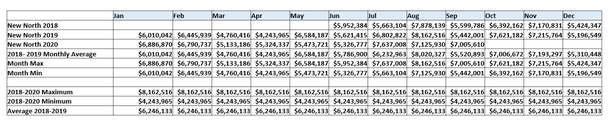 Chart of New North Sales Tax - Year over Year, by Month Data in the new north region