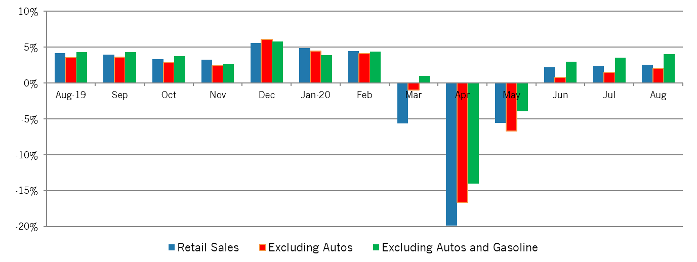 Chart of Year-Over-Year Growth in Retail Sales in the new north region
