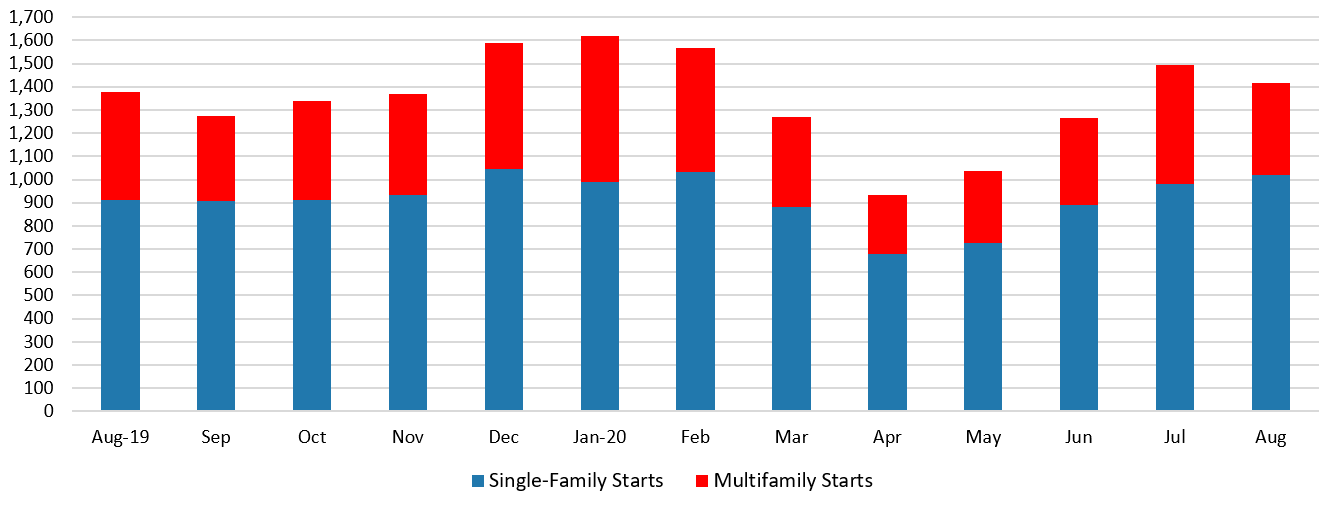 Bar chart showing housing starts August 2019 - August 2020 in single family and multifamily counts in the New North region.
