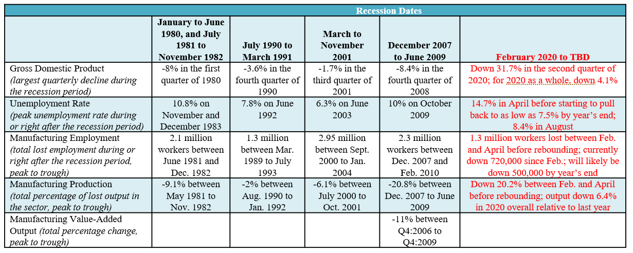 Recession date chart for the new north region